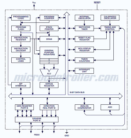 Atmel ATtiny 4,5,9,10 Block Diagram