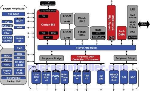 New Atmel Cortex M3 Runs 96mhz With 480mbps Usb