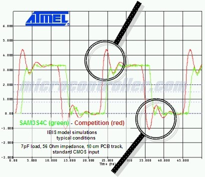Atmel SAM3S ODT Pin Noise Reduction