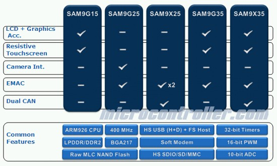 Atmel SAM9X35 Features