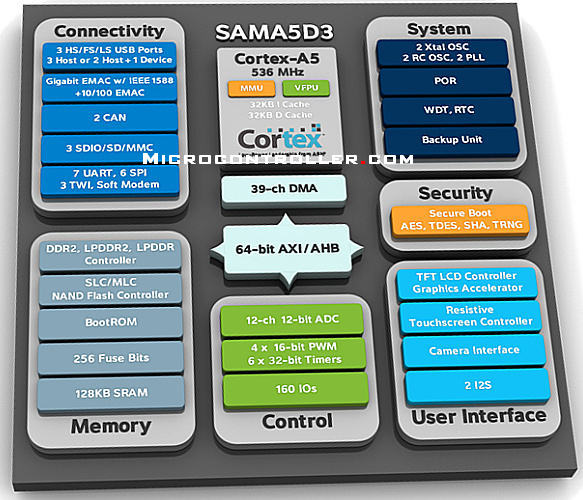Atmel SAMA5D3 Block Diagram