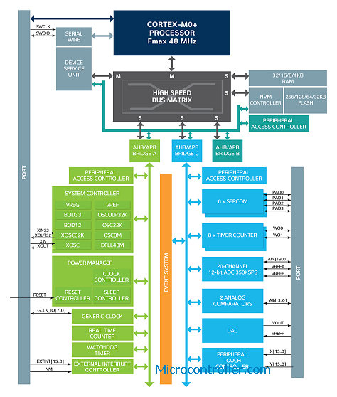 Atmel SAMD20 Block Diagram