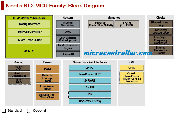 Freescale Kinetis KL2 Microcontroller Block Diagram