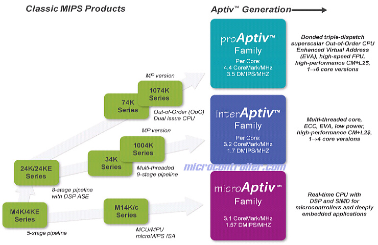 MIPS Aptiv Roadmap