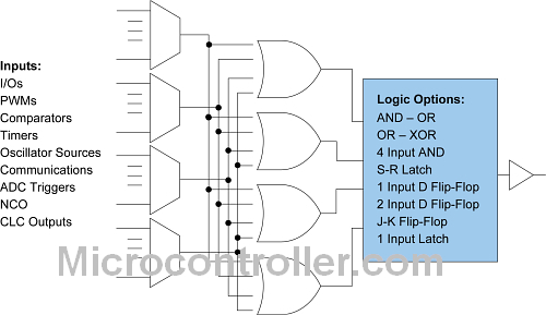 Microchip Configurable Logic Cell (CLC)