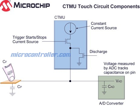 Microchip Charge Time Measurement Unit (CTMU)