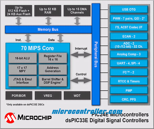 Microchip PIC24E and dsPIC33E Run at 70MIPS