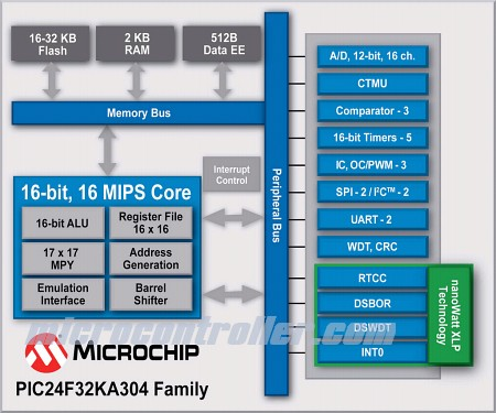 Microchip PIC24F32KA Microcontroller Block Diagram