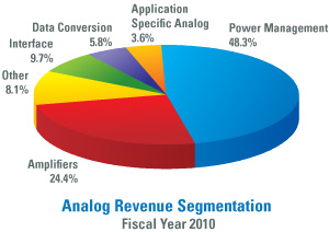 National Semiconductor Analog Compnents Revenue FY2010