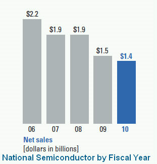 National Semiconductor Net Sales by Fiscal Year
