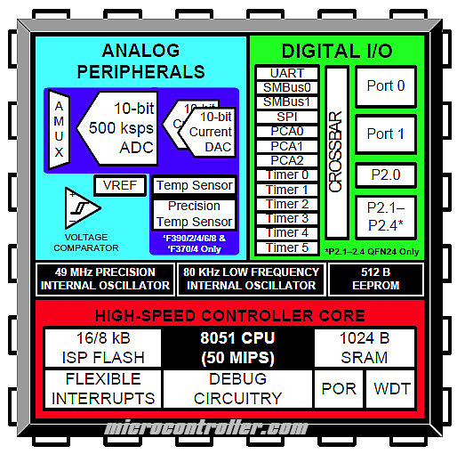 Silicon Labs C8051F39x/C8051F37x Block Diagram