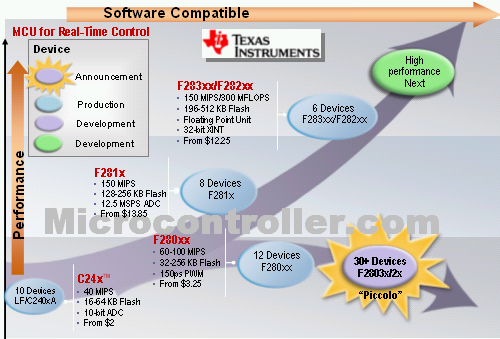 Texas Instruments C2000 Roadmap