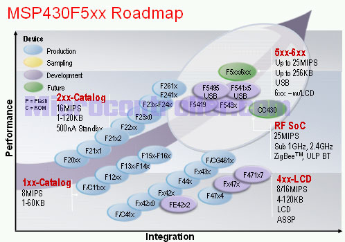 MSP430 5xx Family Roadmap
