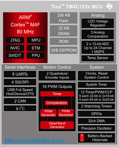 Texas Instruments Tiva Block Diagram