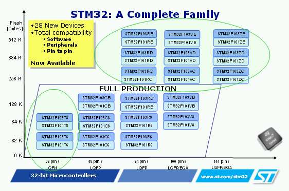 ARM Cortex Roadmap for STM32