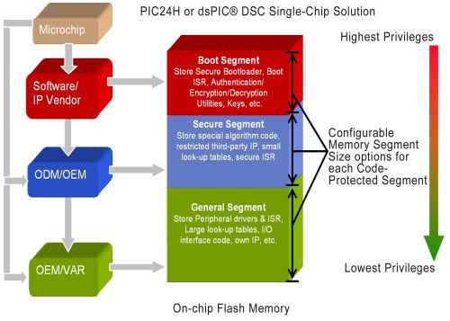 Microchip Introduces CodeGuard Security Feature for PIC Microcontrollers for Code Protection