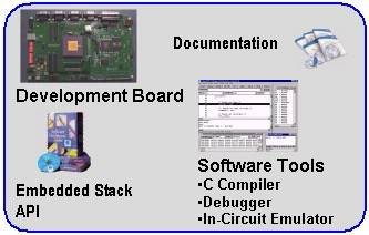 Embedded Development Tools
