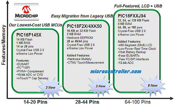 New Microchip USB Families