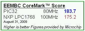 Microchip PIC32 Benchmark
