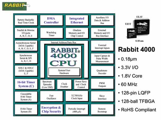 Rabbit 4000 Block Diagram