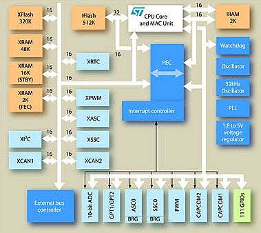 ST10F27x Block Diagram