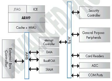 ZiLOG ZA9L Microcontroller Block Diagram